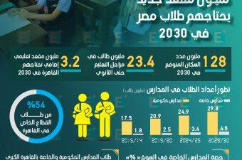 11 مليون مقعد جديد يحتاجهم طلاب مصر في 2030