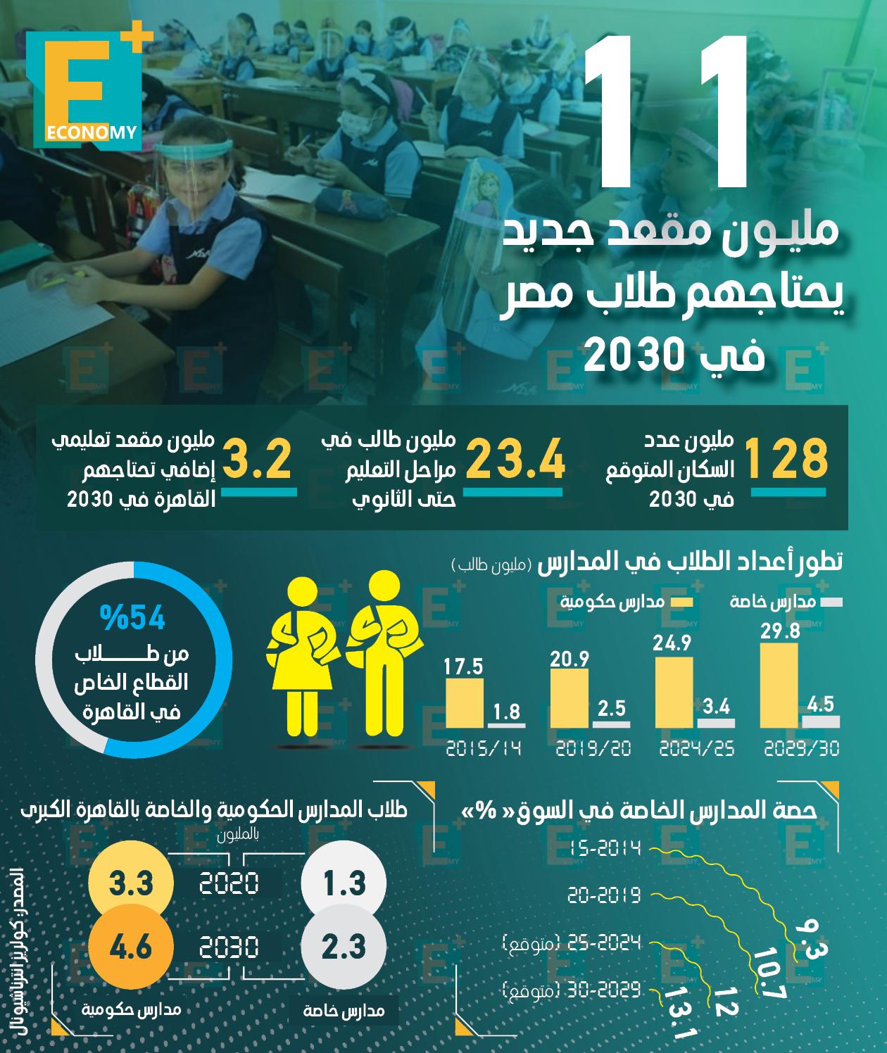 11 مليون مقعد جديد يحتاجها طلاب مصر في 2030