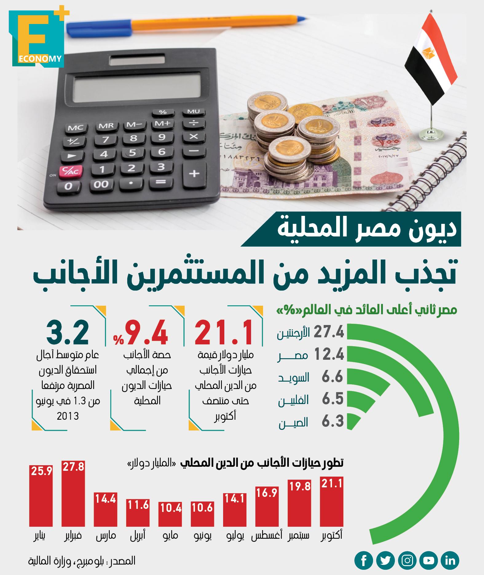 ديون مصر المحلية تجذب المزيد من المستثمرين الأجانب