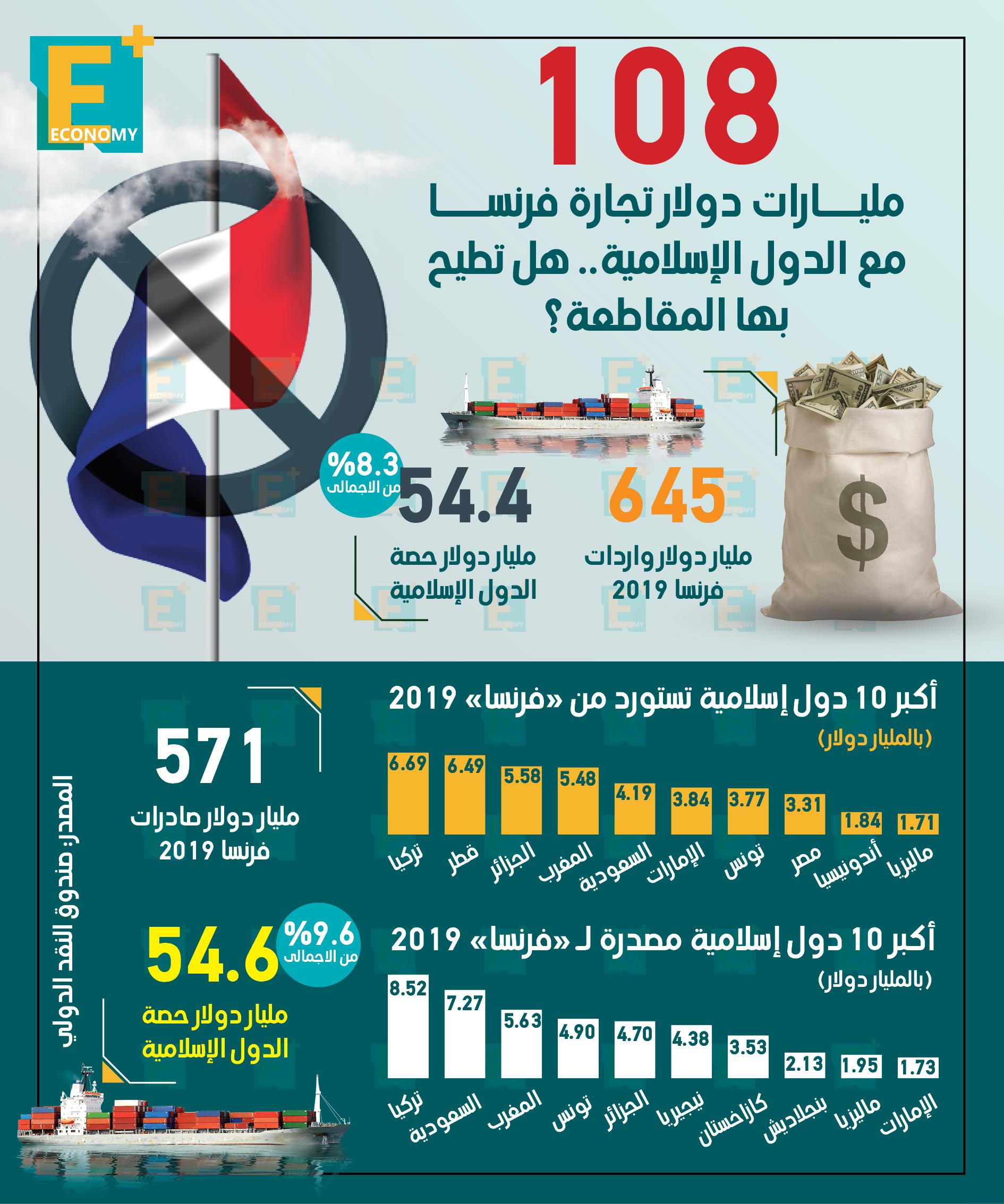 108 مليارات دولار تجارة فرنسا مع الدول الإسلامية.. هل تطيح بها المقاطعة؟