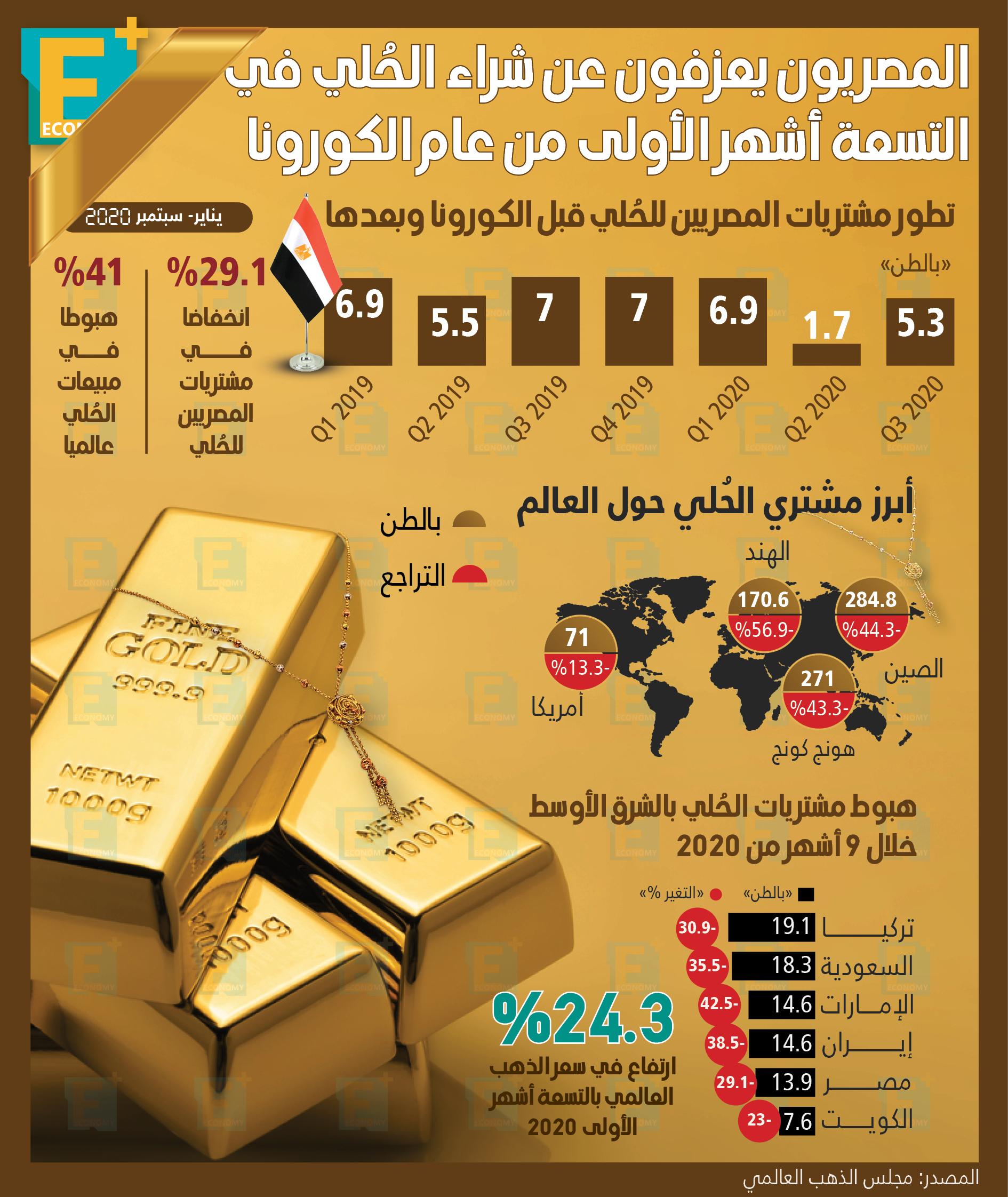 المصريون يعزفون عن شراء الحُلي في التسعة أشهر الأولى من عام الكورونا