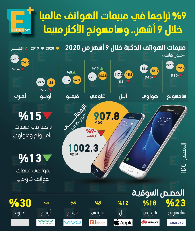 %9 تراجعًا في مبيعات الهواتف عالميًا خلال 9 أشهر