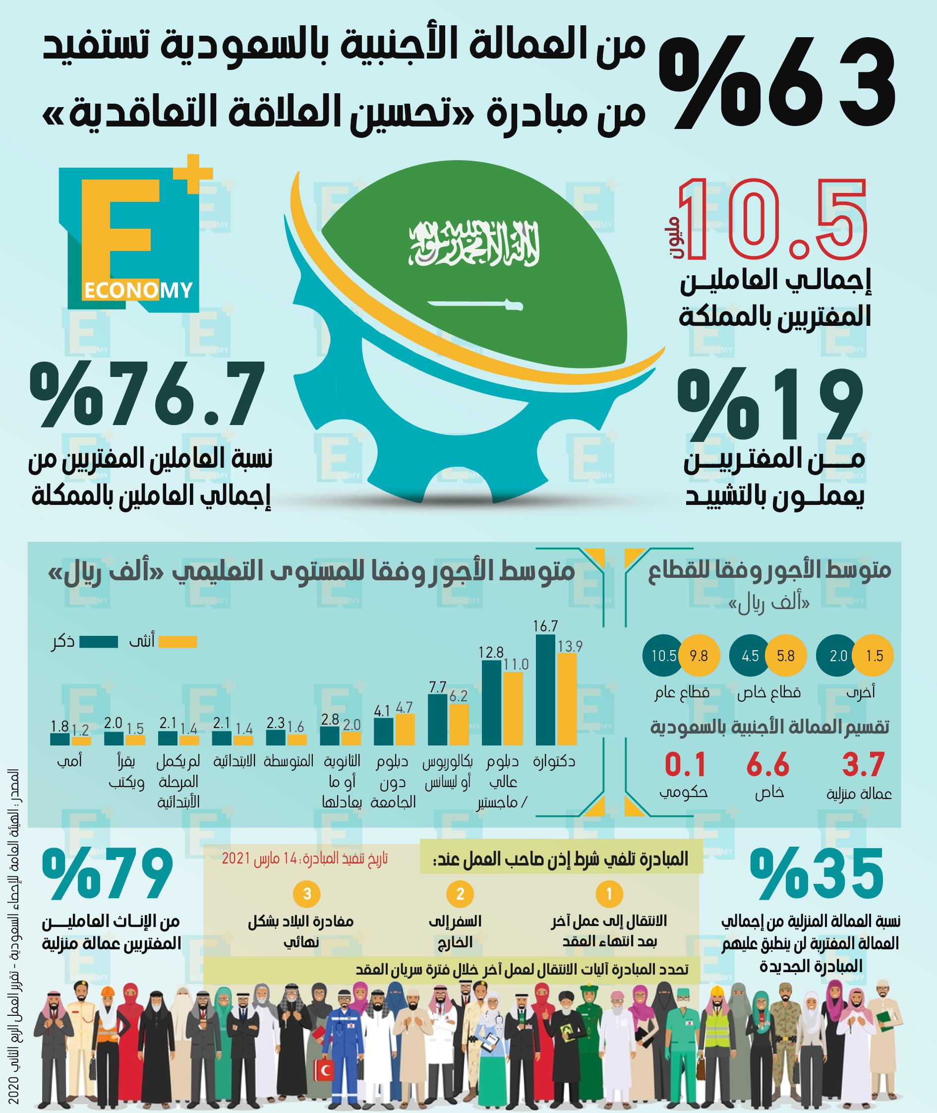 """63 % من العمالة الأجنبية بالسعودية تستفيد من مبادرة """"تحسين العلاقة التعاقدية"""""""