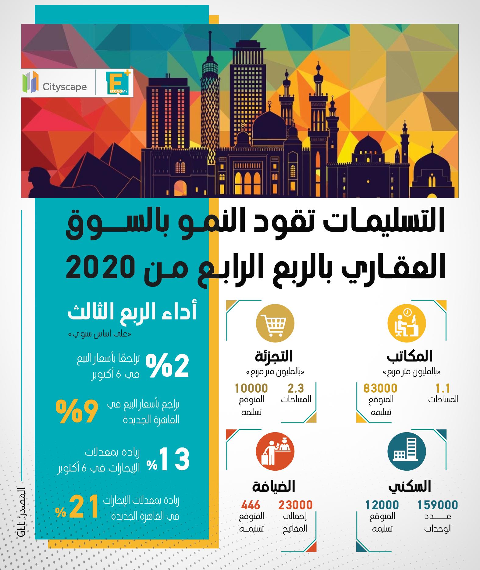 التسليمات تقود النمو بالسوق العقاري بالربع الرابع من 2020