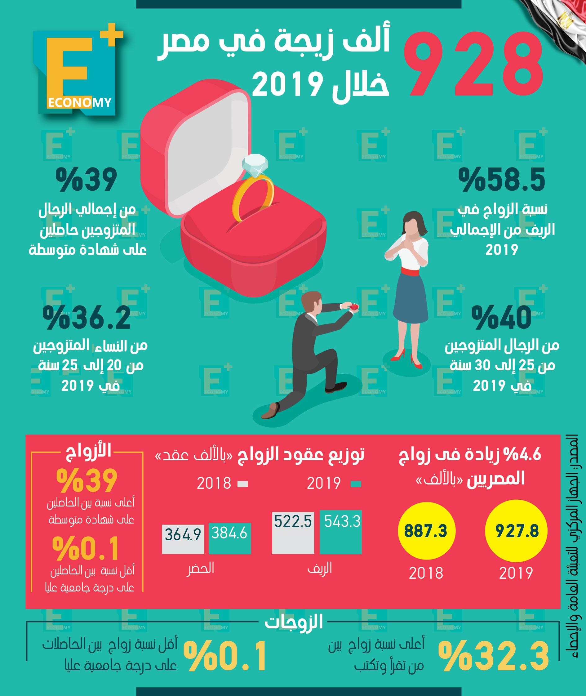 928 ألف زيجة في مصر خلال 2019