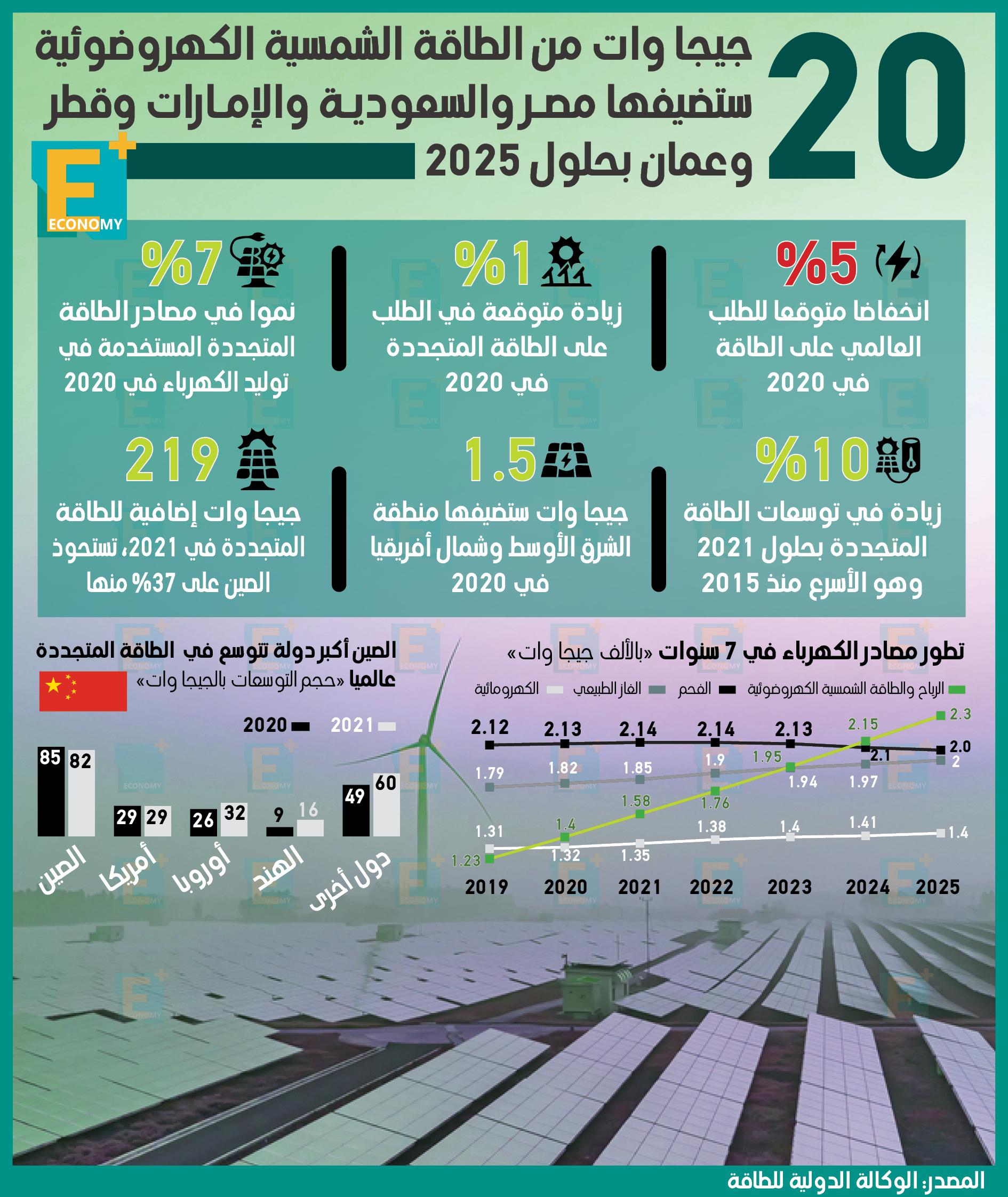 20 جيجا وات من الطاقة الشمسية الكهروضوئية ستضيفها مصر والسعودية والإمارات وقطر وعمان بحلول 2025