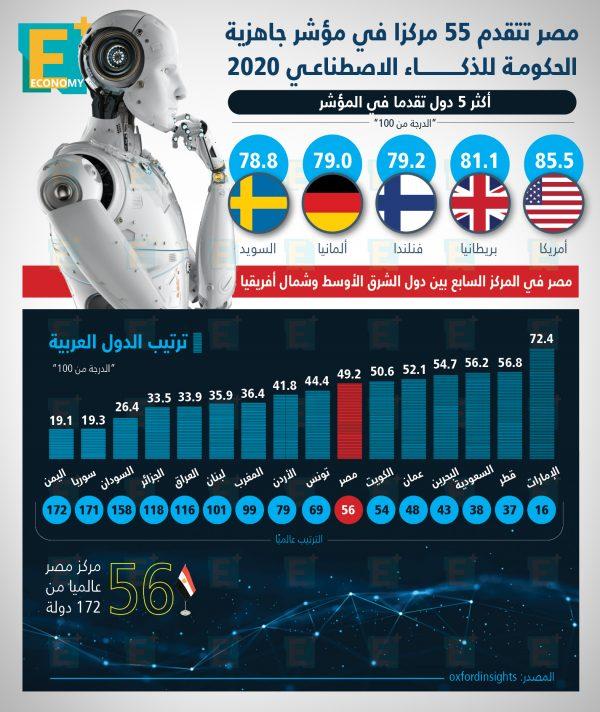 مصر تتقدم 55 مركزًا في مؤشر جاهزية الحكومة للذكاء الاصطناعي 2020
