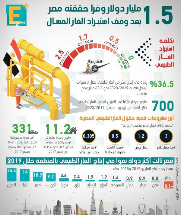 1.5 مليار دولار وفرا حققته مصر بعد وقف استيراد الغاز المسال