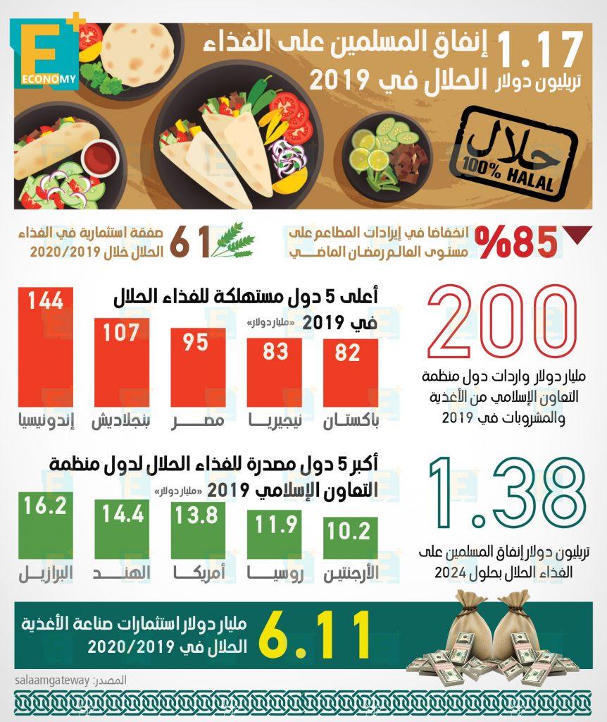 1.17 تريليون دولار إنفاق المسلمين على الغذاء الحلال في 2019