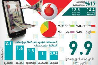 فودافون تقتنص نصيب الأسد من محافظ شركات الاتصالات الإلكترونية