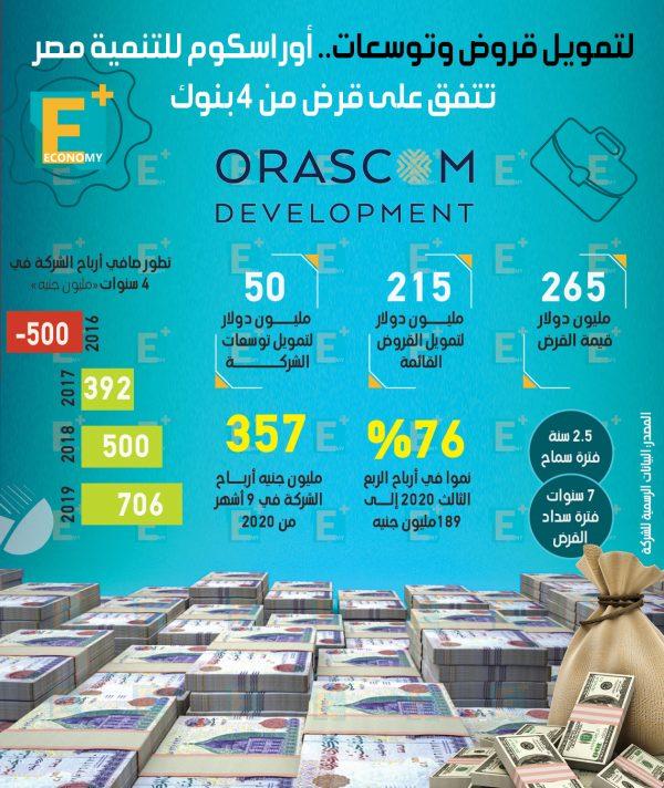 أوراسكوم للتنمية مصر تتفق على قرض من 4 بنوك